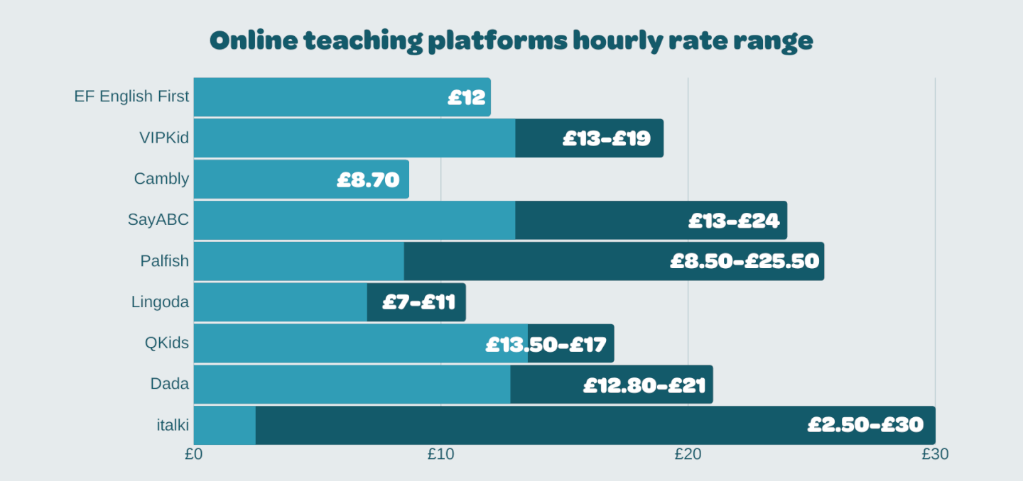 A chart showing how much you can earn teaching English online with different online teaching companies